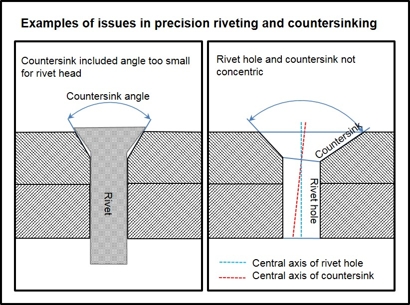 Joint strength will be affected when countersink angle is too small or if the rivet hole and countersink are not concentric.