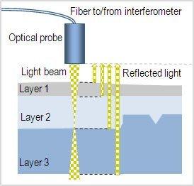 Measuring semi-transparent material layers