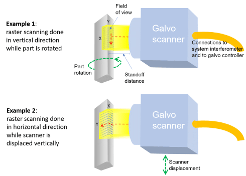 The galvo scanner consist of a galvo head and a lens selected for the application. It acquires 3D surfaces or material thickness in an efficient raster pattern.