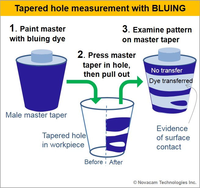 Bluing process for tapered hole measurement with bluing gauges