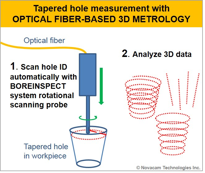 Tapered hole measurement with optical fiber-based 3D metrology - in 2 steps